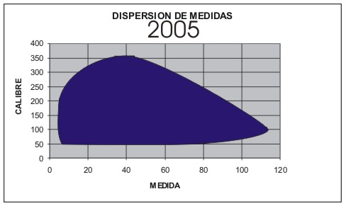 DISPERSION DE MEDIDAS